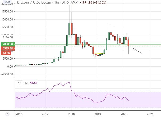 bitcoin évolution